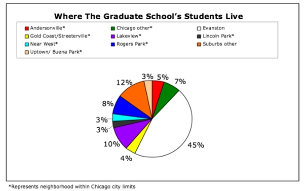 Graph depicting where students live: Andersonville - 5%, Gold Coast/Streeterville - 4%, Near West - 3%, Uptown/Buena Park - 3%, Chicago other - 7%, Lakeview - 10%, Rogers Park - 8%, Evanston - 45%, Lincoln Park - 3%, Suburbs other - 12%.